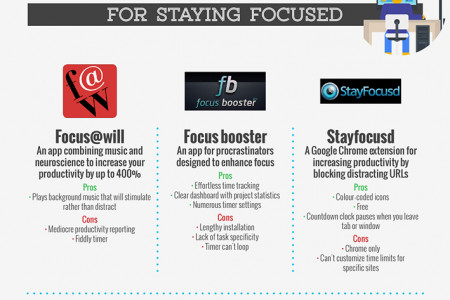 These 44 Apps Will Make You More Productive Infographic