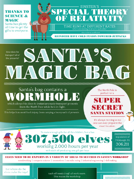 The Physics of Santa Claus Infographic