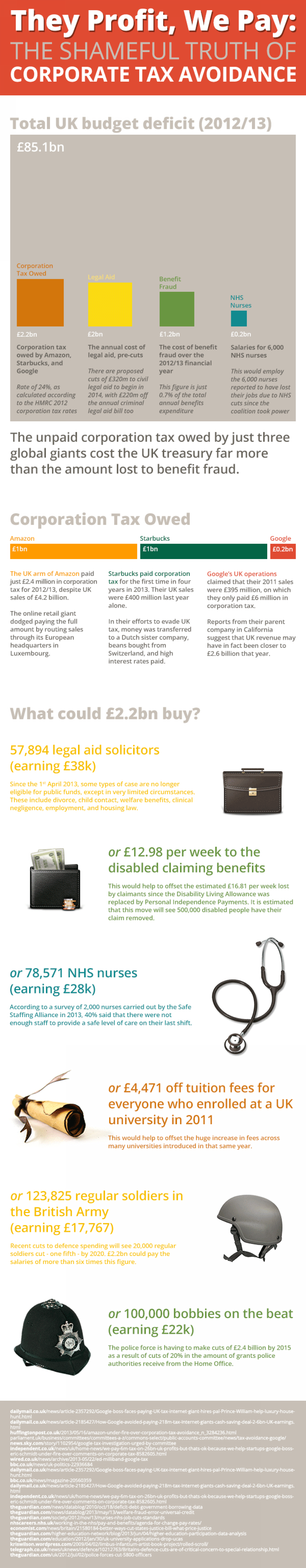 They Profit, We Pay: The Shameful Truth of Corporate Tax Avoidance Infographic