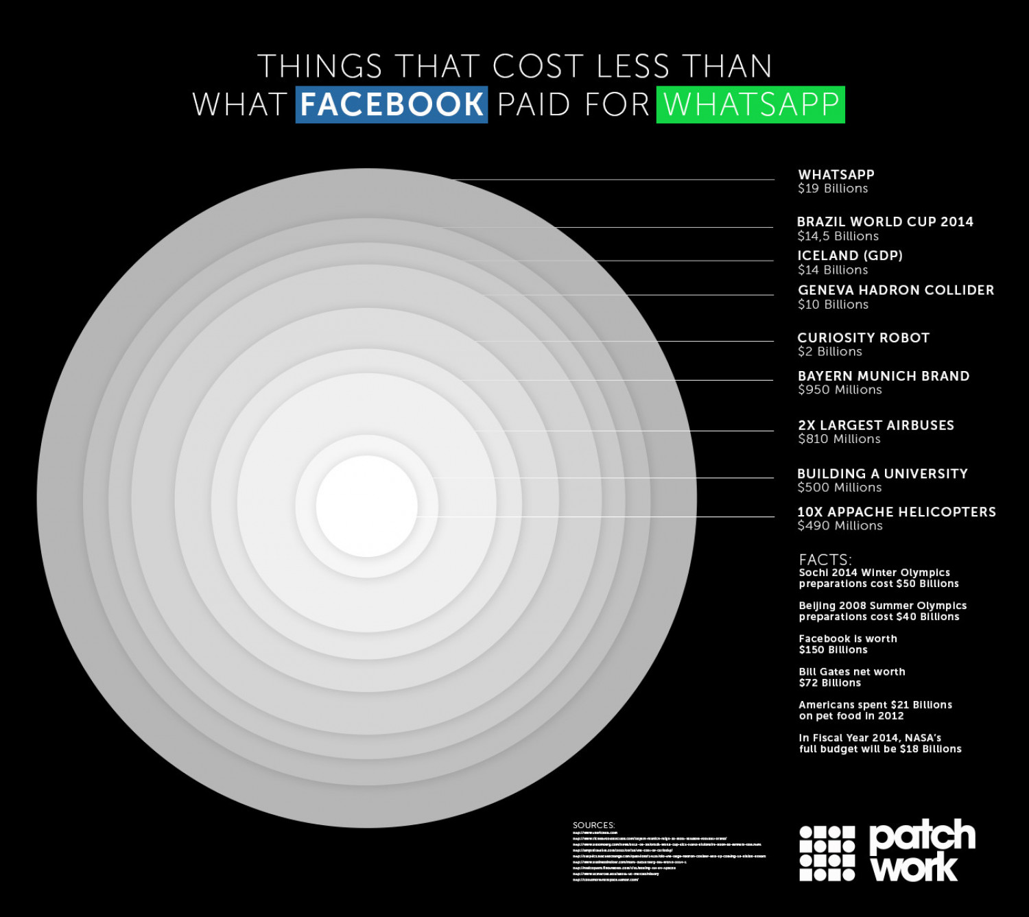 Things That Cost Less Than What Facebook Paid For Whatsapp Infographic