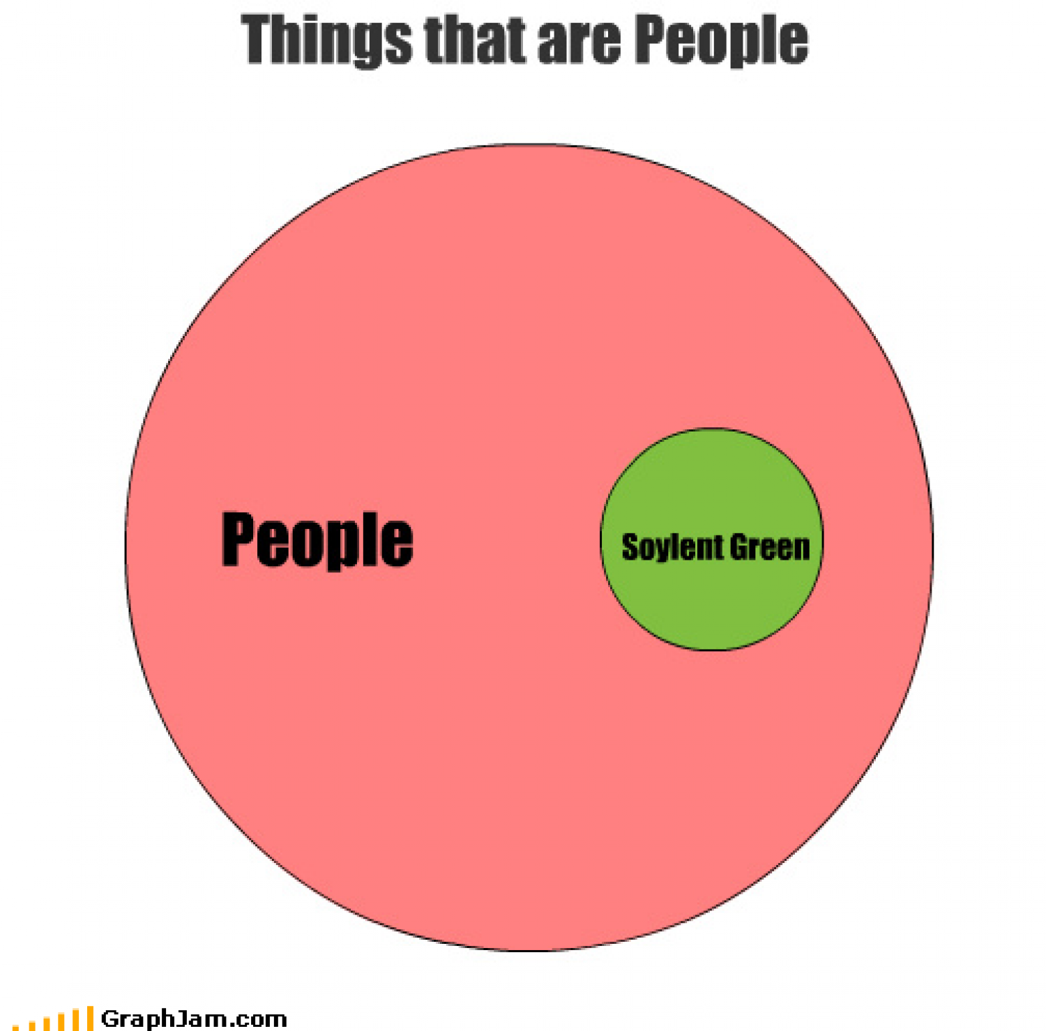 Things that are people Infographic