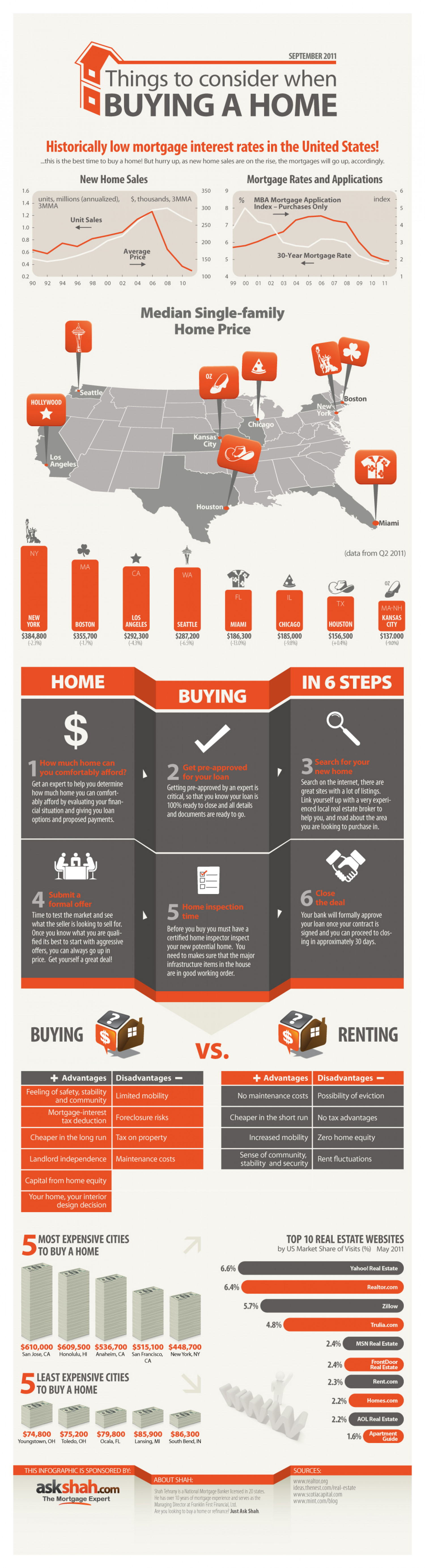 Things to Consider When Buying a Home Infographic