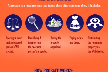 Things to do before you die…to Avoid Probate Infographic