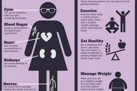Things To Do for Avoiding Diabetes Infographic