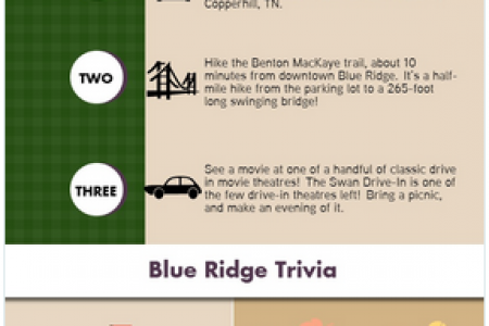 Things to Do in Blue Ridge Infographic Infographic