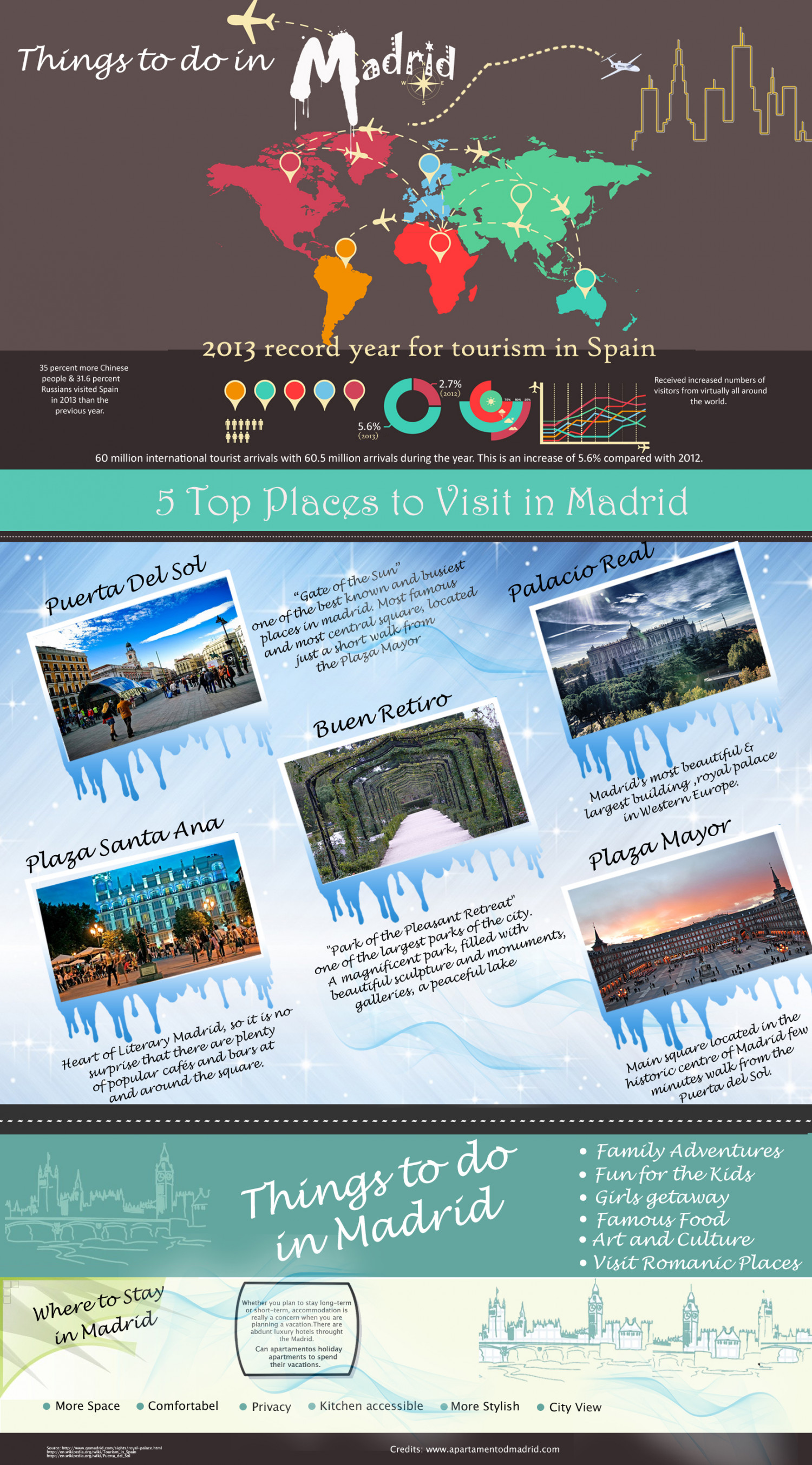 Things to do in Madrid Infographic