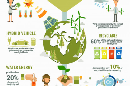 Things to know about Ecology Infographic