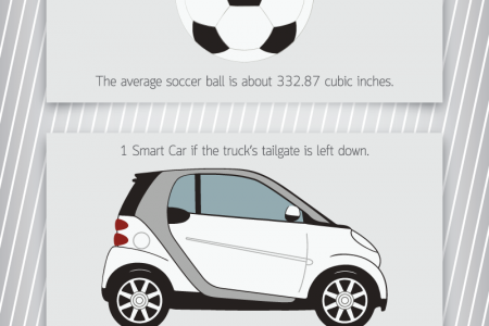 Things You Could Fit in the Bed of a Ford F150 Infographic