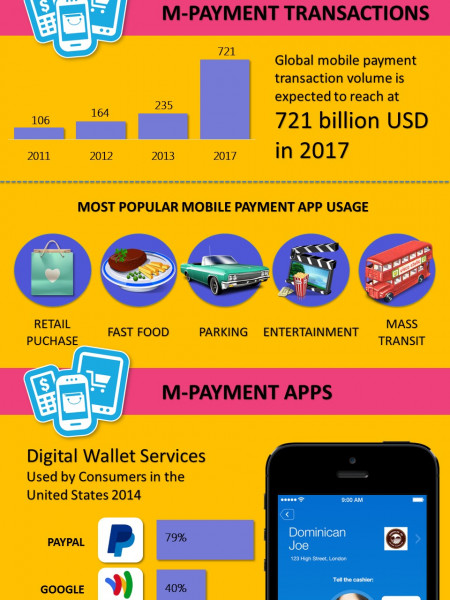 Things You Should Know About Mobile Payment Market Infographic