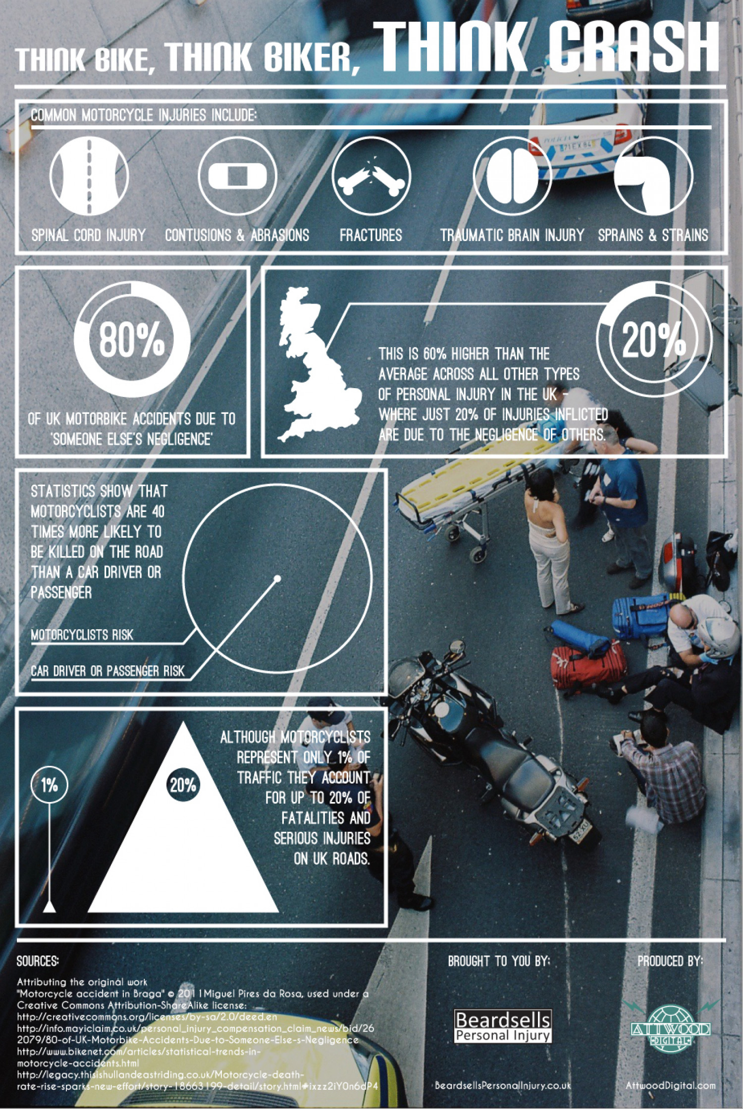 Think Bike, Think Biker, Think Crash Infographic