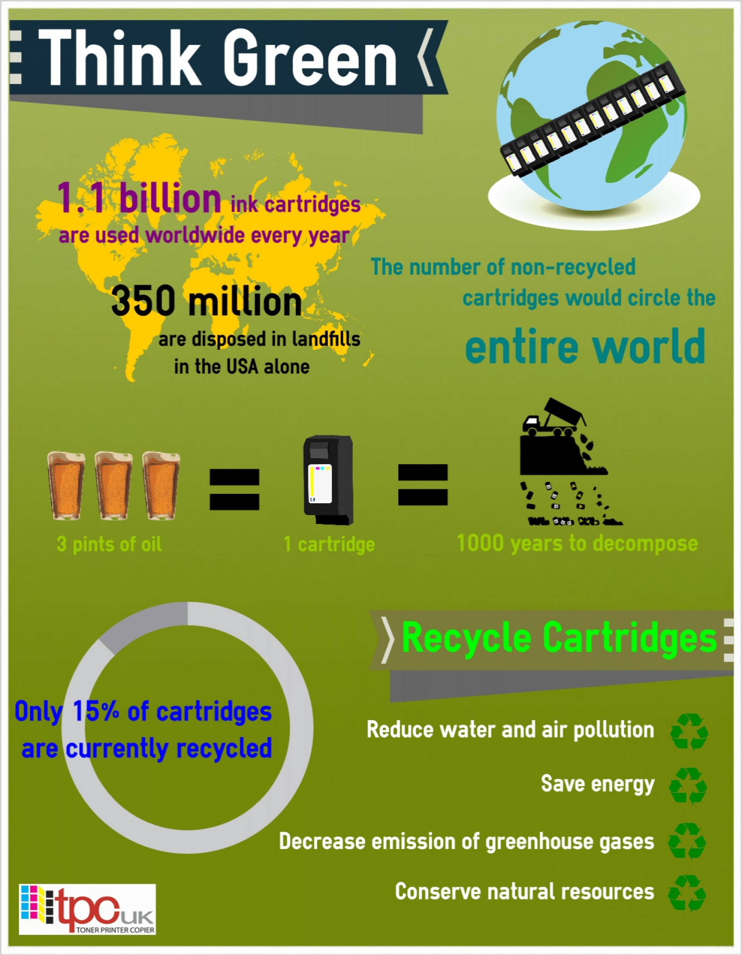 Think Green Infographic
