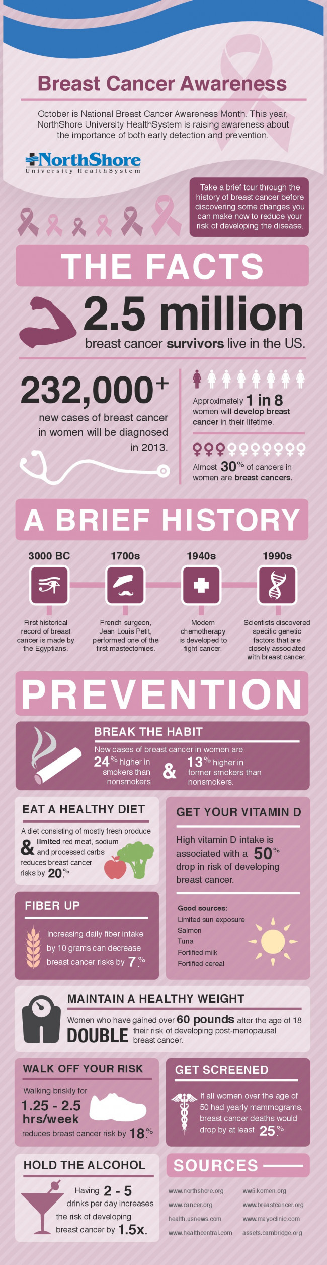 Breast Cancer Awareness, Breast Cancer Awareness Facts
