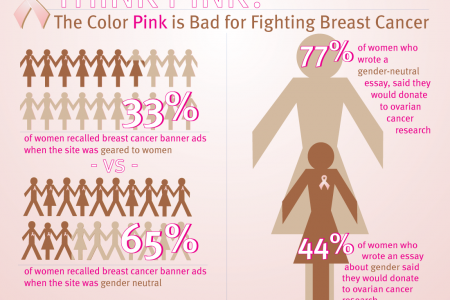 Think Pink? Infographic