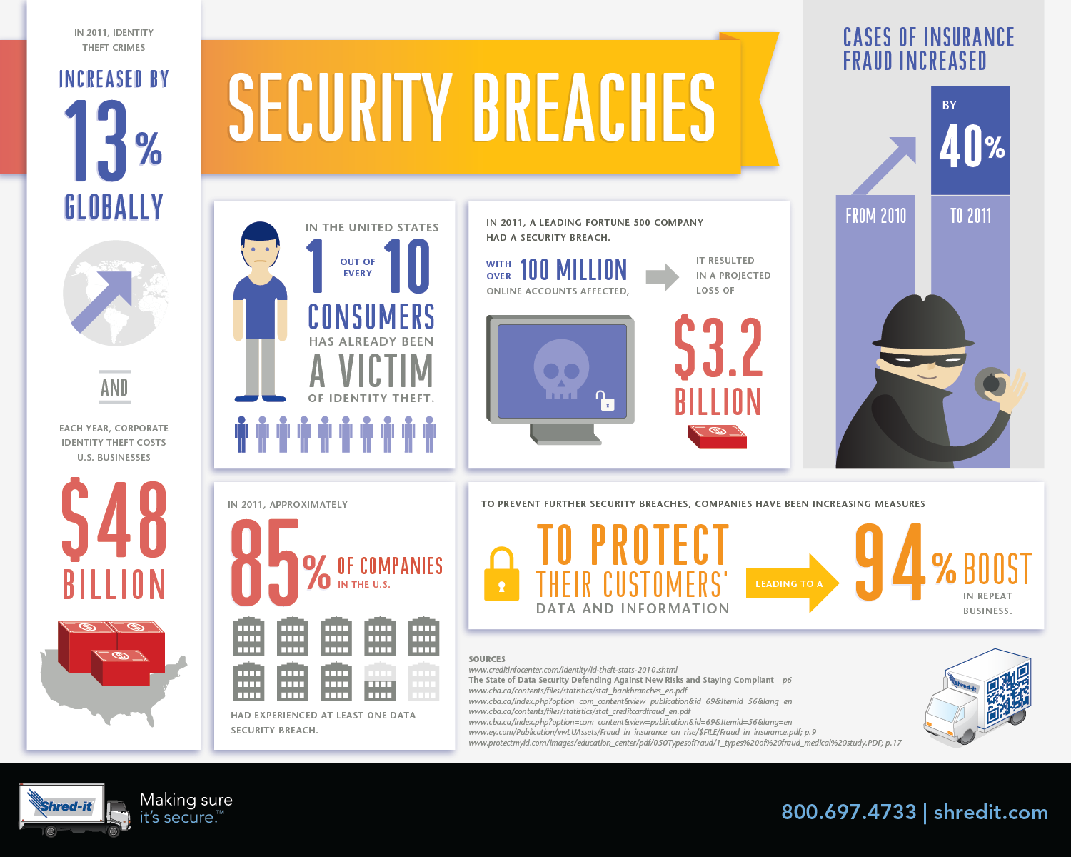 Think You're Not at Risk of Experiencing a Security Breach? Think Again! Infographic