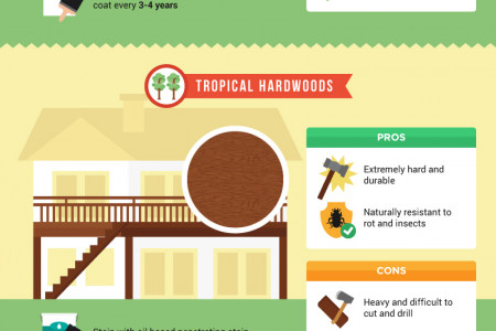 Thinking About Building A New Deck Or Replacing An Old One? Infographic