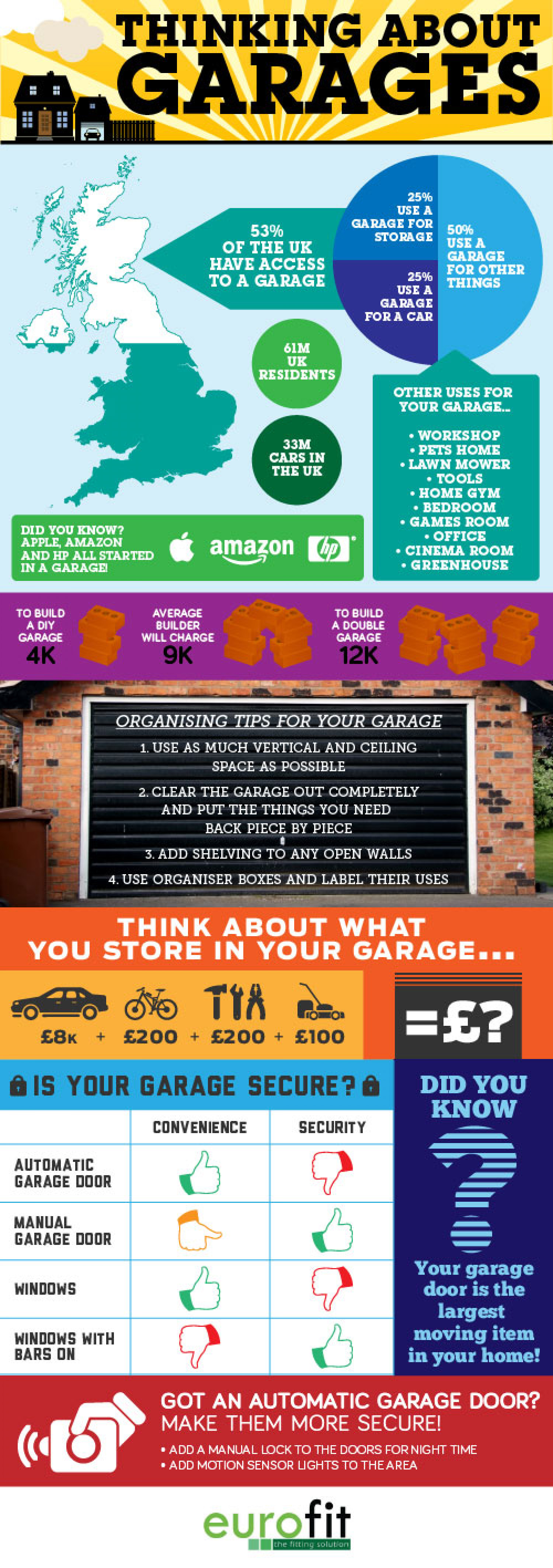 Thinking About Garages Infographic