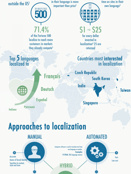 Thinking Beyond Your Borders Infographic