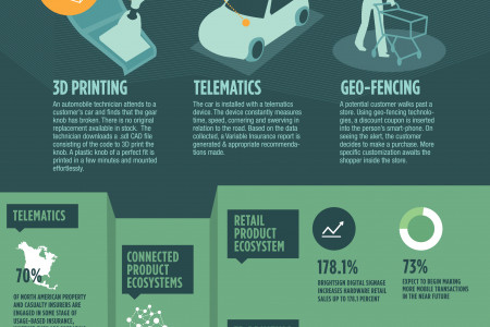 Thinking Connectedness Across Product Ecosystems Infographic