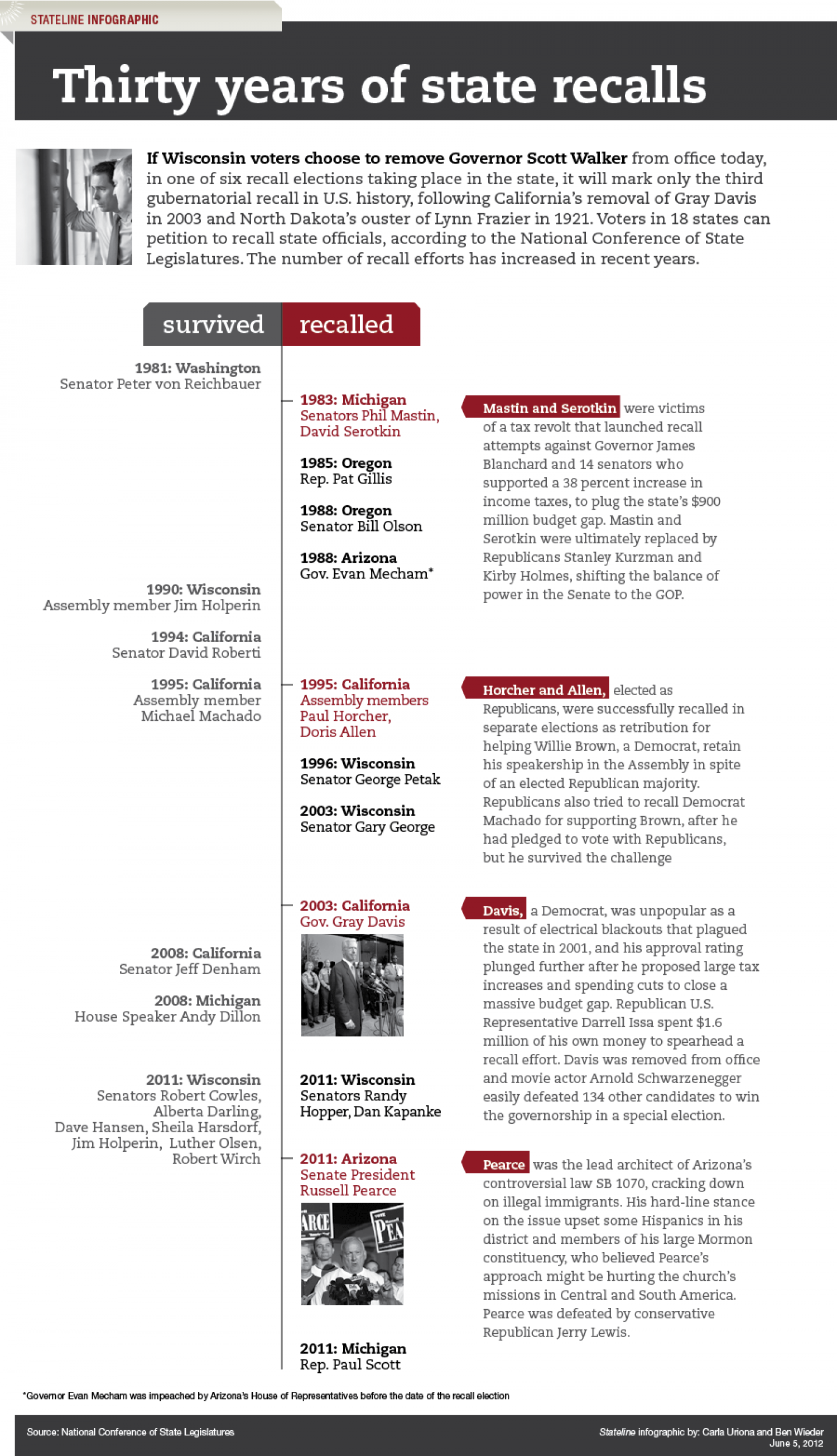 Thirty years of state legislative recalls Infographic