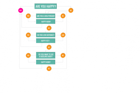 This Chart Will Take You From Grumpy To Happy In Just A Few Minutes Infographic