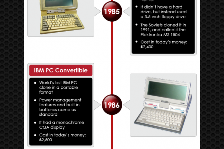 This History of the Laptop Infographic