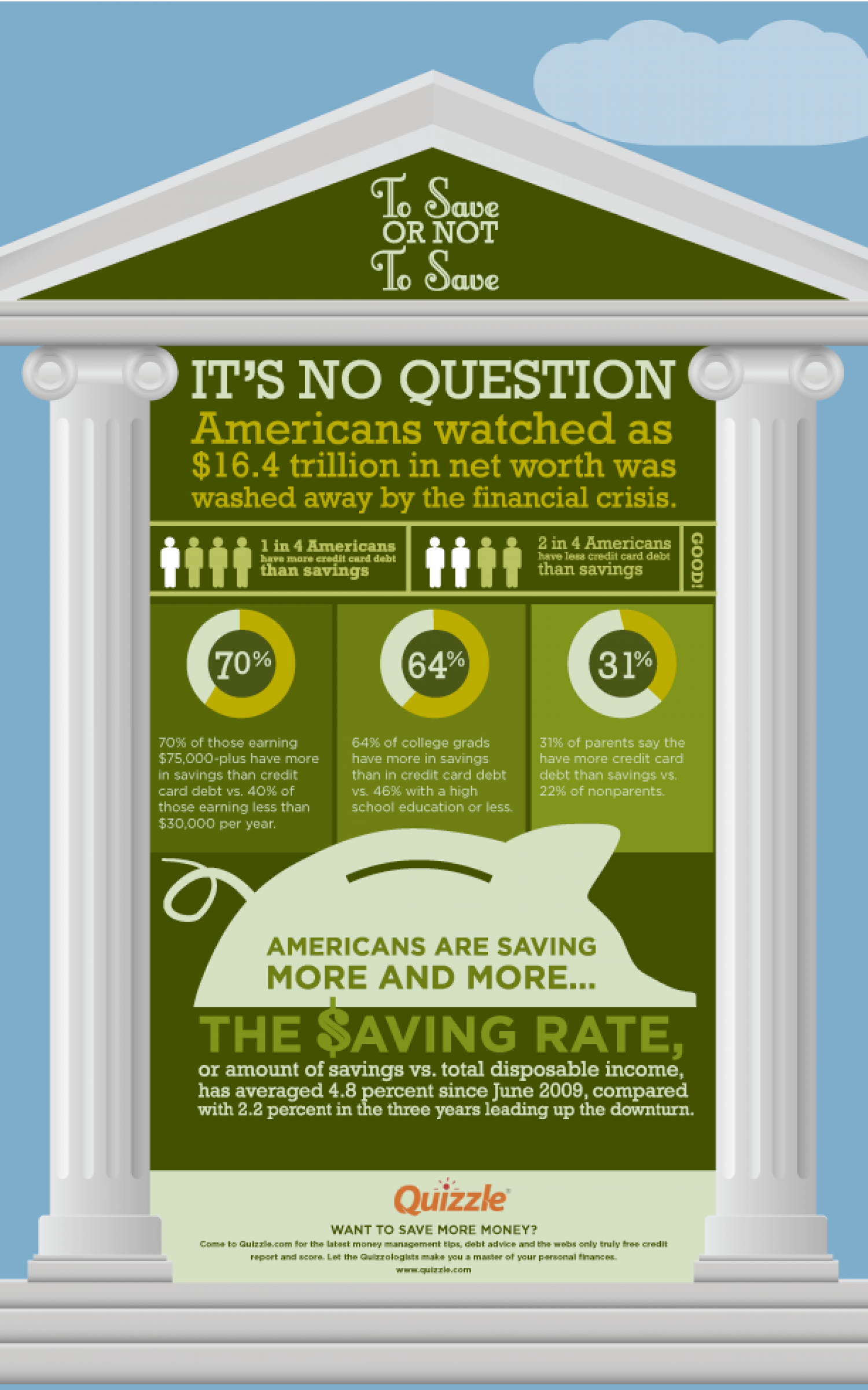 This Is How Much Americans Are Really Saving Infographic