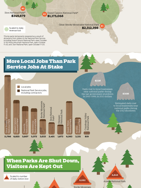 This Is How Much The Shutdown Cost Our National Parks Each Day Infographic