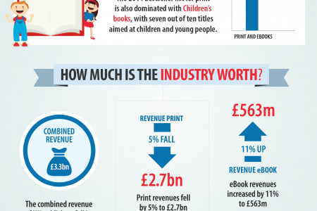 This Is How We Read In UK  Infographic