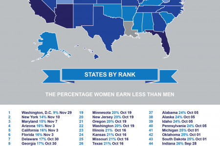 This is when each state stops paying women Infographic