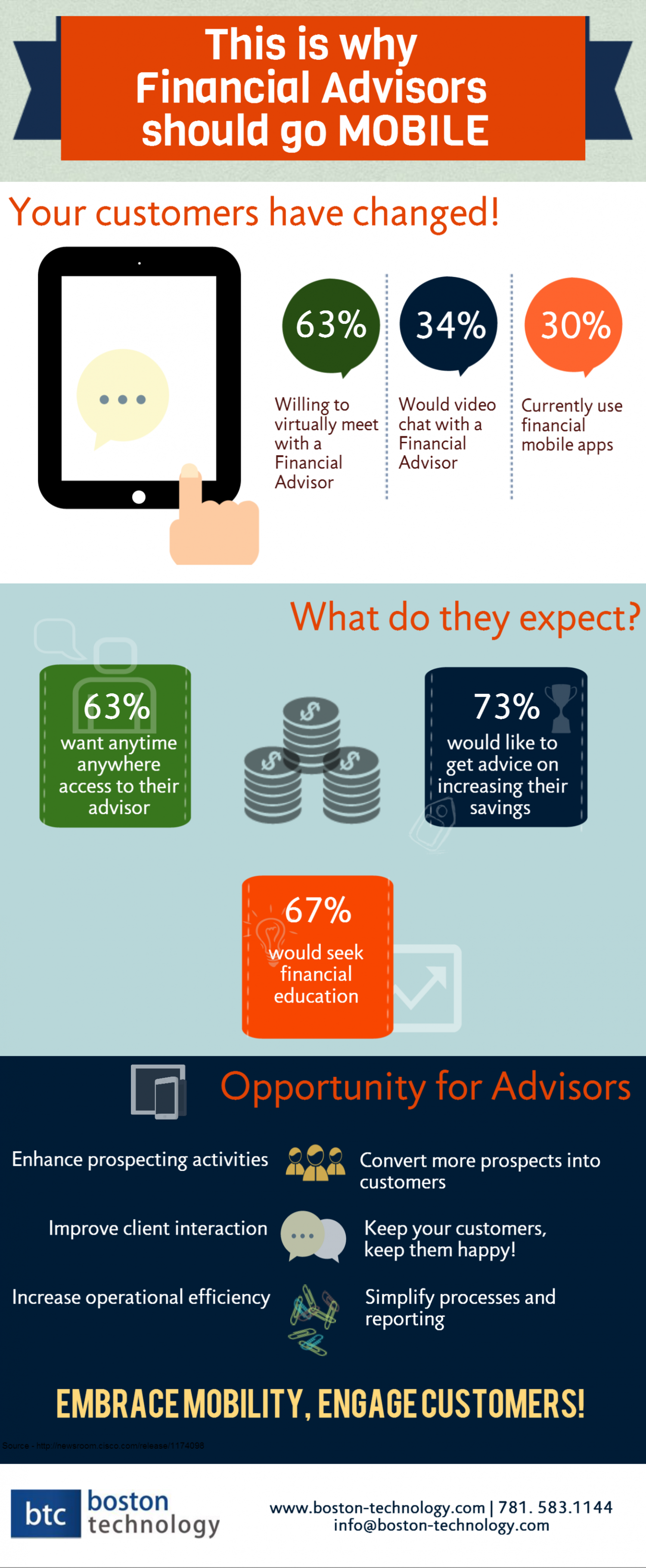 This Is Why Financial Advisors Should Go Mobile Infographic