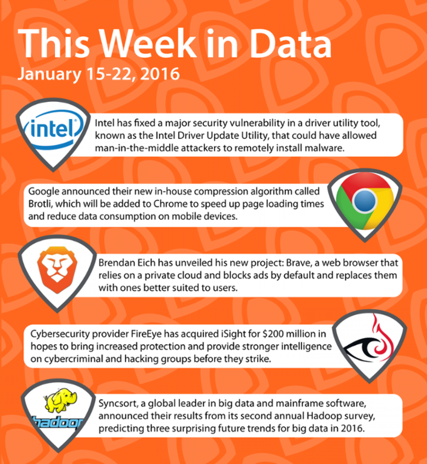 This Week in Data (January 22, 2016) Infographic