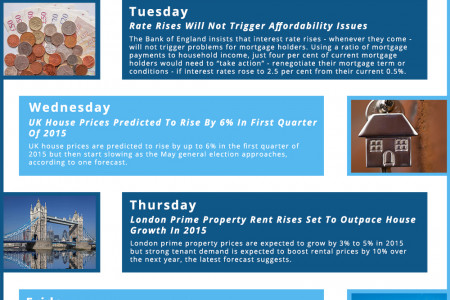 This Week In Property, December 8th – December 12th, 2014 Infographic
