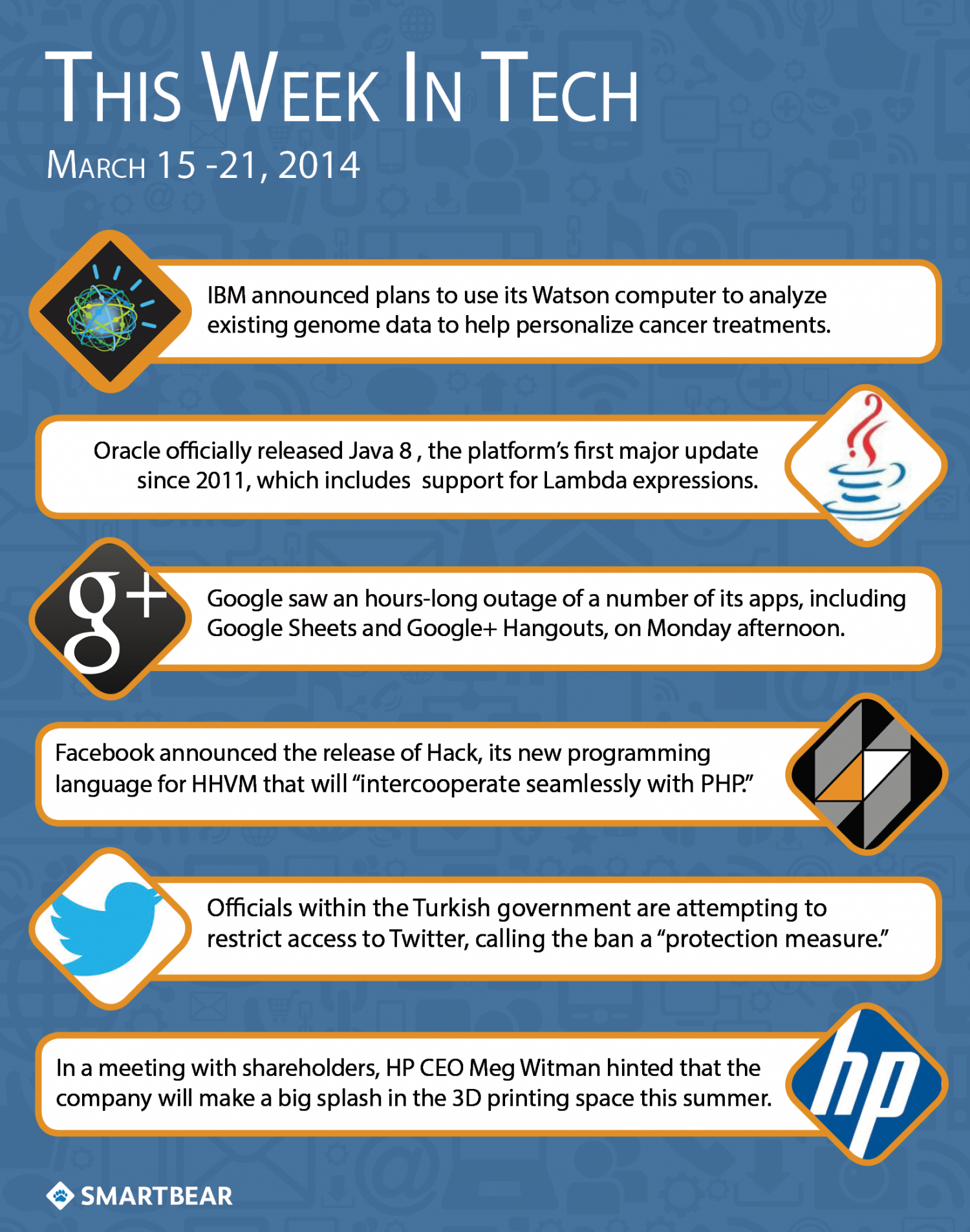 This Week in Tech: March 15-21 Infographic