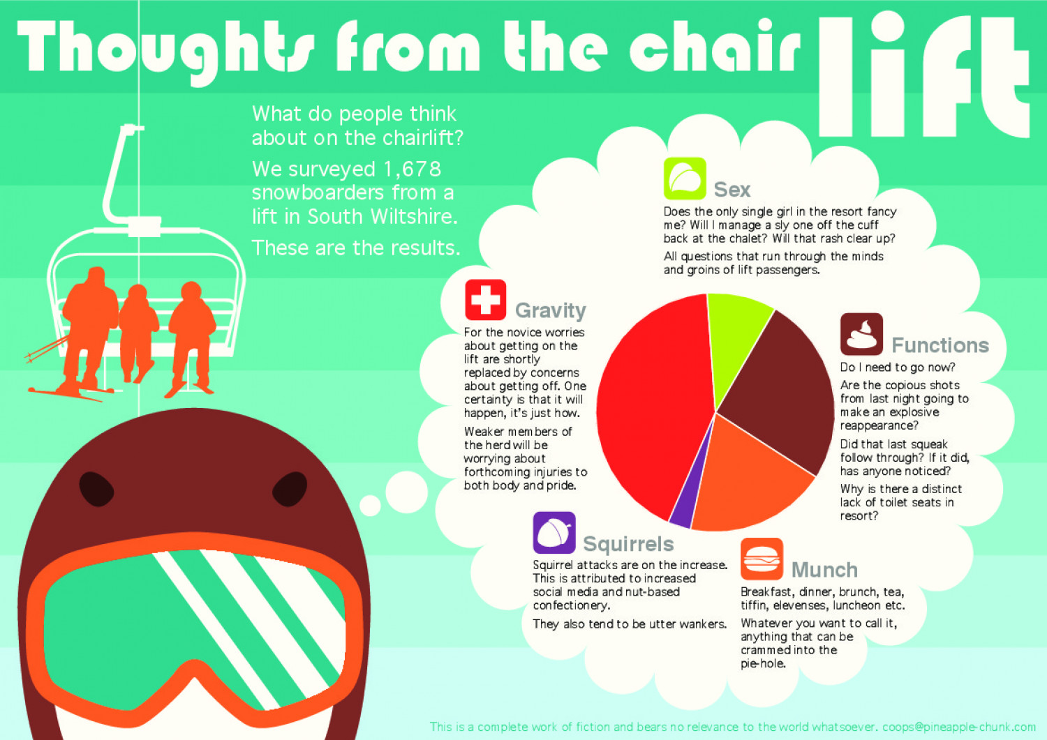 Thoughts from the chair lift Infographic