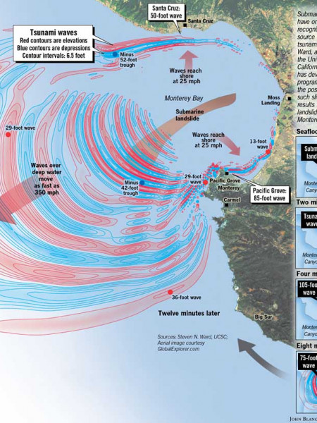 Threat of killer waves Infographic