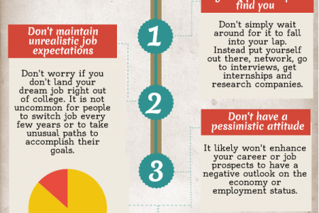 Three Career Mistakes to Avoid Infographic