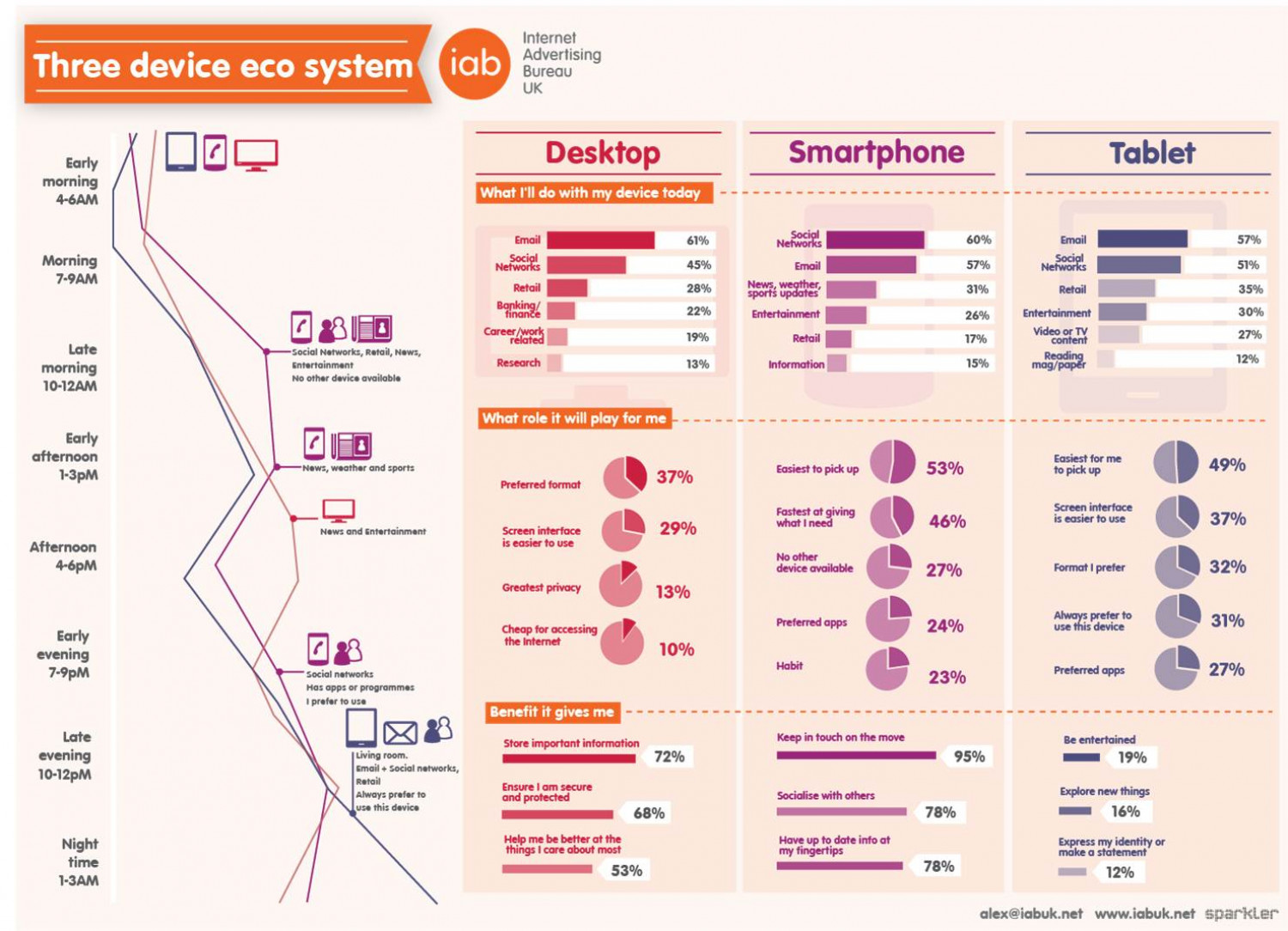 Three Device Ecosystem Infographic