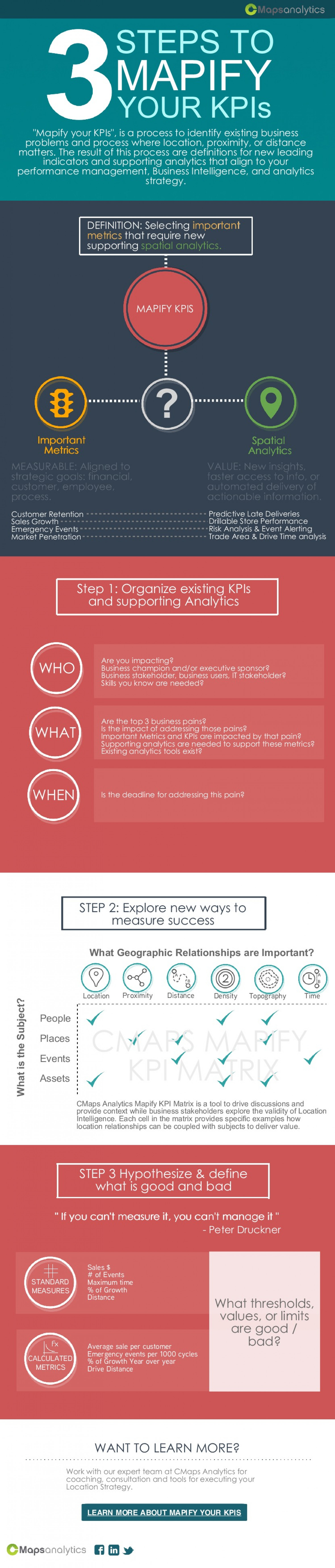 Three Steps to Mapify your KPIs | Make them More Intelligent Infographic