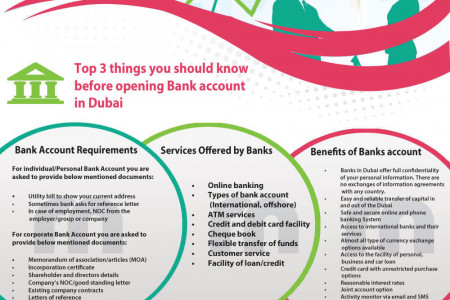 Three Things before opening Dubai Bank account Infographic