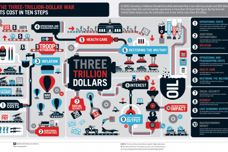 Three Trillion Dollar War: The True Cost of the Iraq Infographic