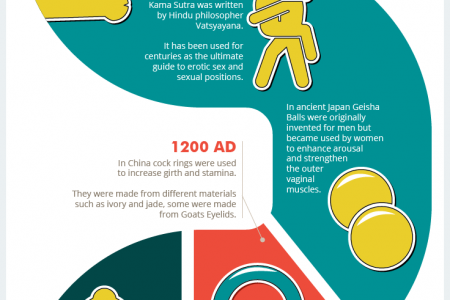 Thrilling History of Sex Toys Infographic