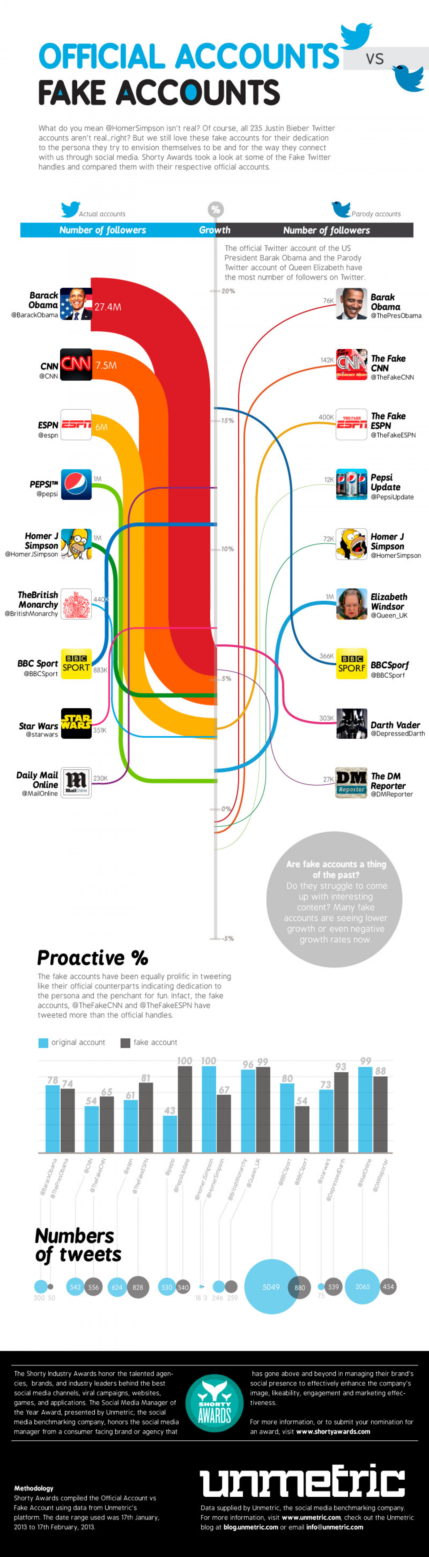 Throwdown Between Official and Fake Twitter Accounts of the Famous Infographic