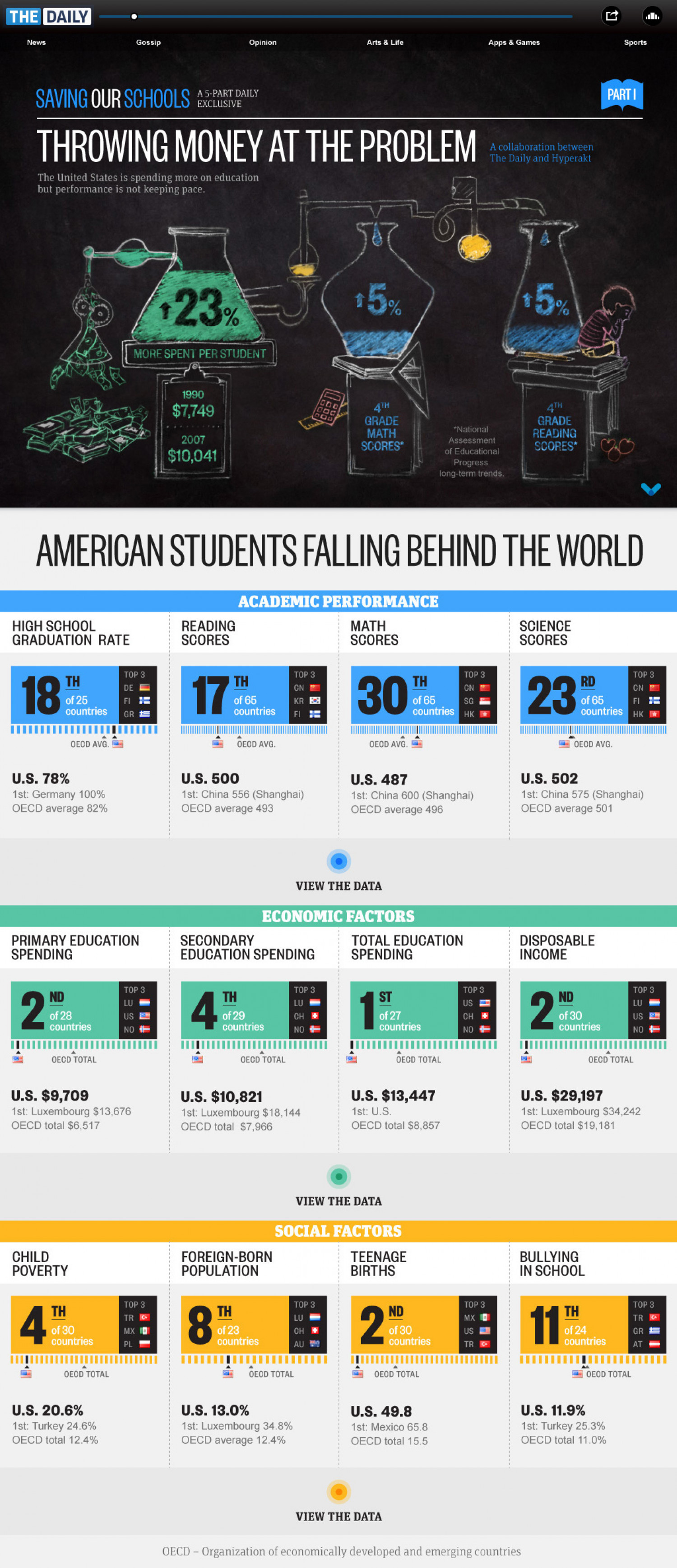 Throwing Money at The Problem Infographic
