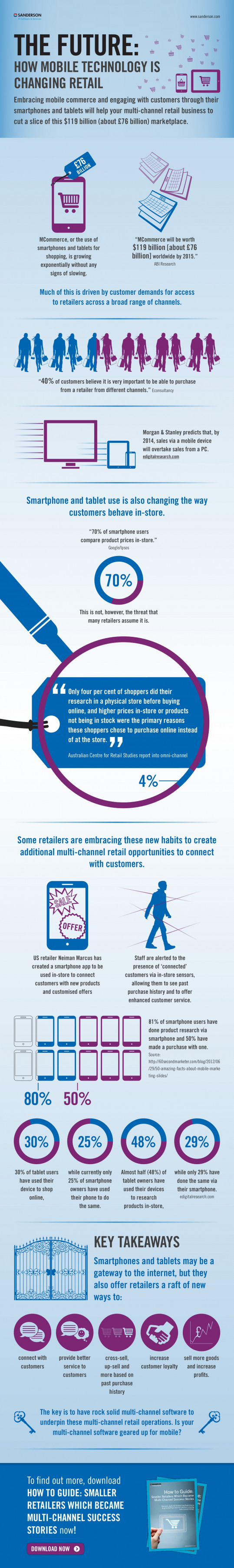 How Mobile Technology is Changing Retail