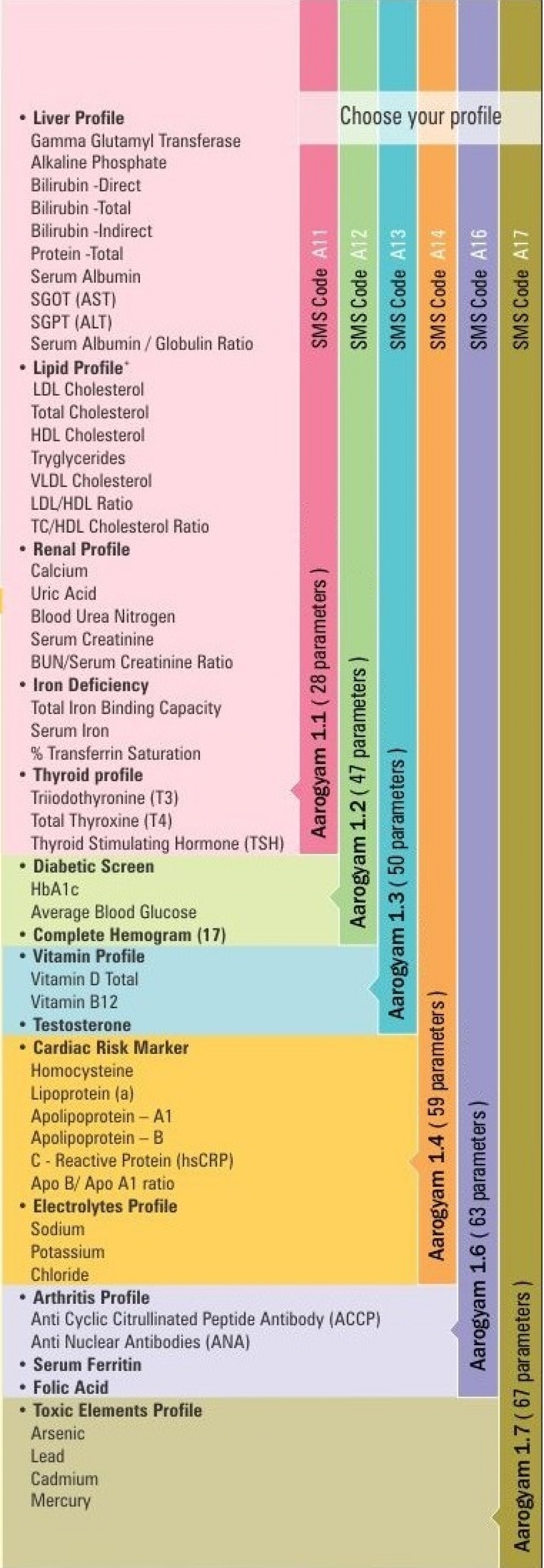 Thyrocare Test Parameters Chart Infographic