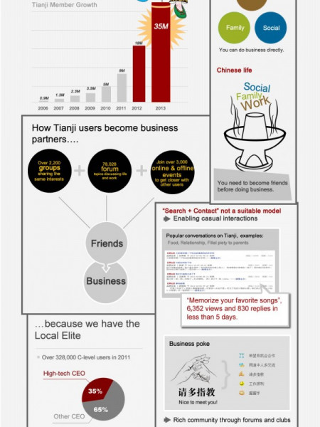 Tianji: The #1 Professional Social Network in China  Infographic