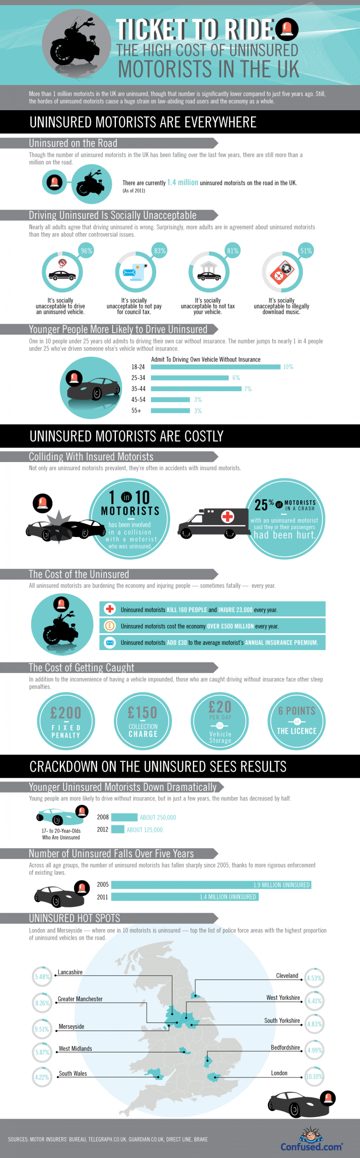 Ticket to Ride: The Cost of Uninsured Motorists Infographic