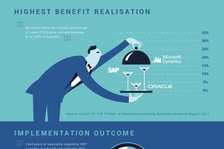TIER 1 ERP SOFTWARE INSIGHT – INFOGRAPHIC Infographic
