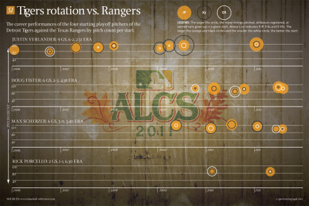 Tigers rotation vs. Rangers Infographic