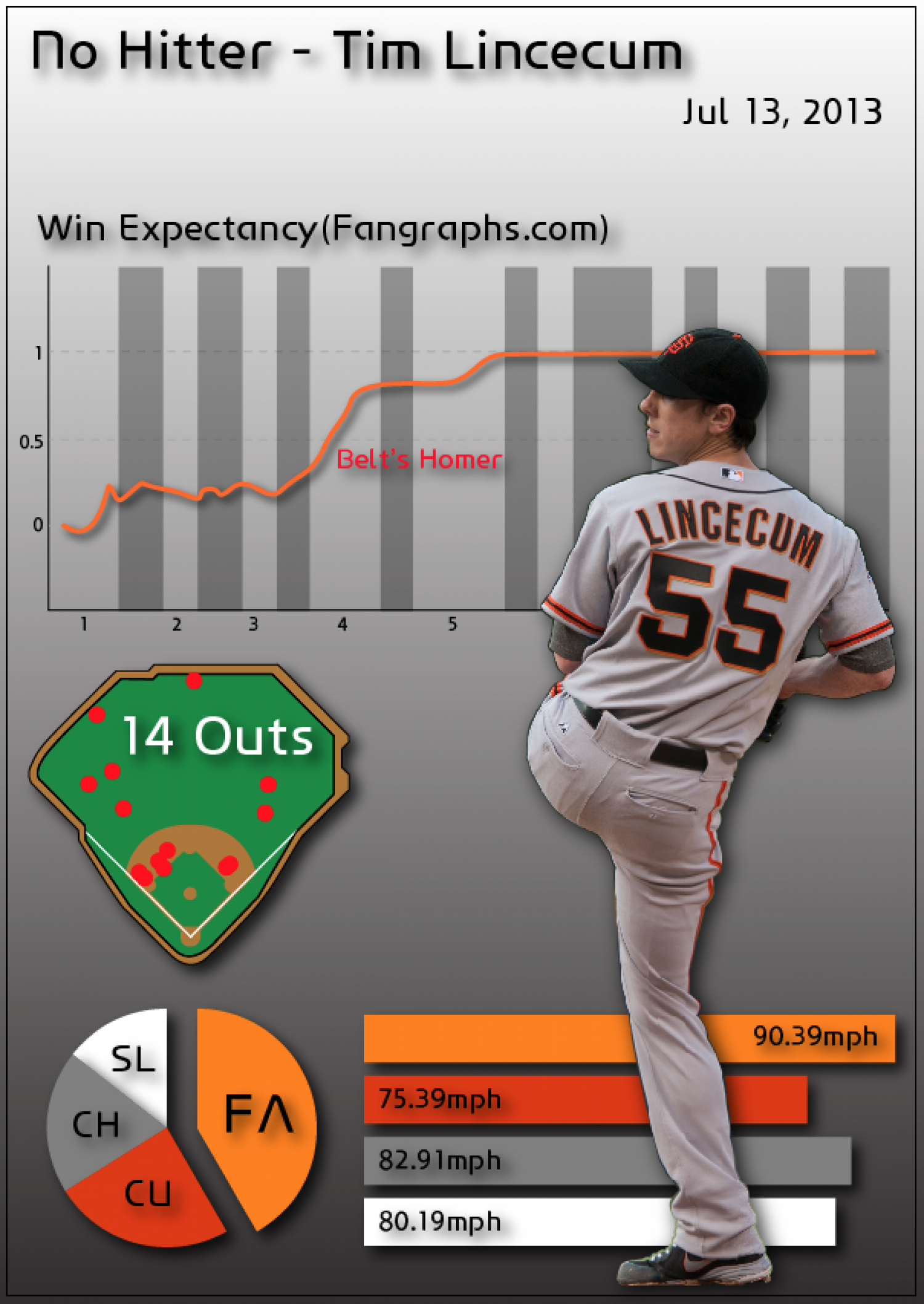 Tim Lincecum's first No-hitter Infographic